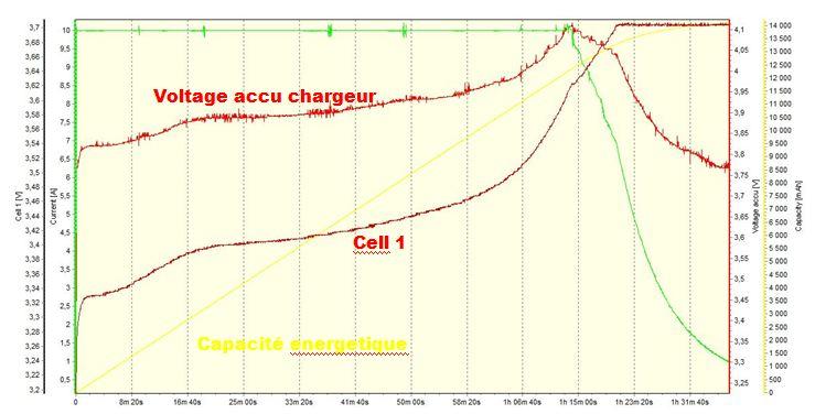 velomobile electric leiba X stream  (IUT Aisne) Charge10