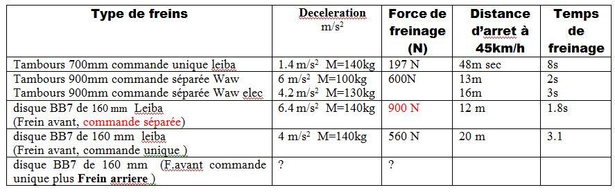 velomobile electric leiba X stream  (IUT Aisne) Frein11