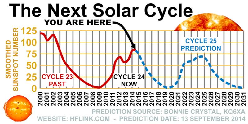 CYCLE SOLAIRE POUR LA HF Predic10