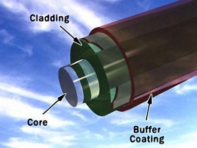 Cáp quang và các thiết bị dùng cho cáp quang 1-207010