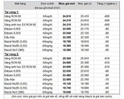 Giá xăng dầu cập nhật - Page 2 A-xang10