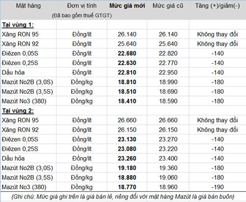 Giá xăng dầu cập nhật - Page 2 Giaban10