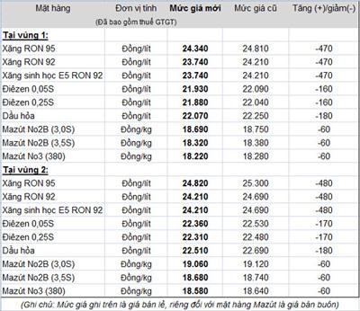 Giá xăng dầu cập nhật - Page 2 Giaban11