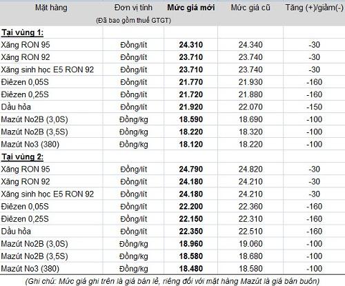 Giá xăng dầu cập nhật - Page 2 Giaban12