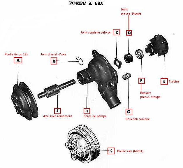 Démontage ou remplacement pompe à eau Pompea10