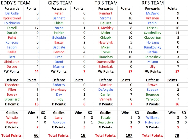 CHL Fantasy League Rosters Chl_fa11