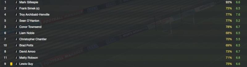 FM13 - Carliste United Stats10