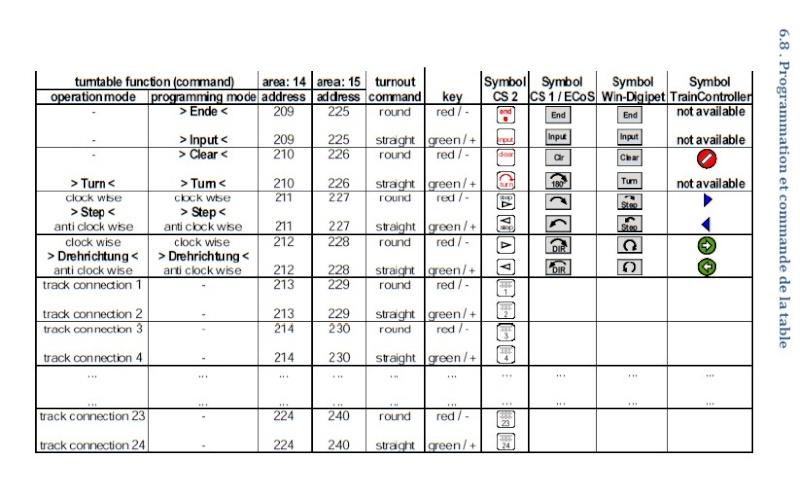 Programmation TT-DEC-R Table_10