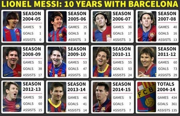 Barca Celebrating Genius Messi 10yrs today... Messi_12