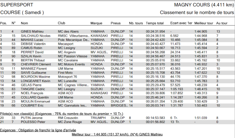[FSBK] Magny-Cours, 7 juilllet 2013 - Page 3 1111