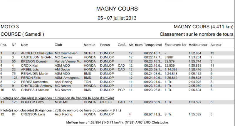 [FSBK] Magny-Cours, 7 juilllet 2013 - Page 3 1210