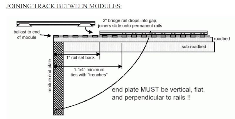 Por que o trilho têm q ser cortado 2,5cm da ponta do módulo? Junaao10