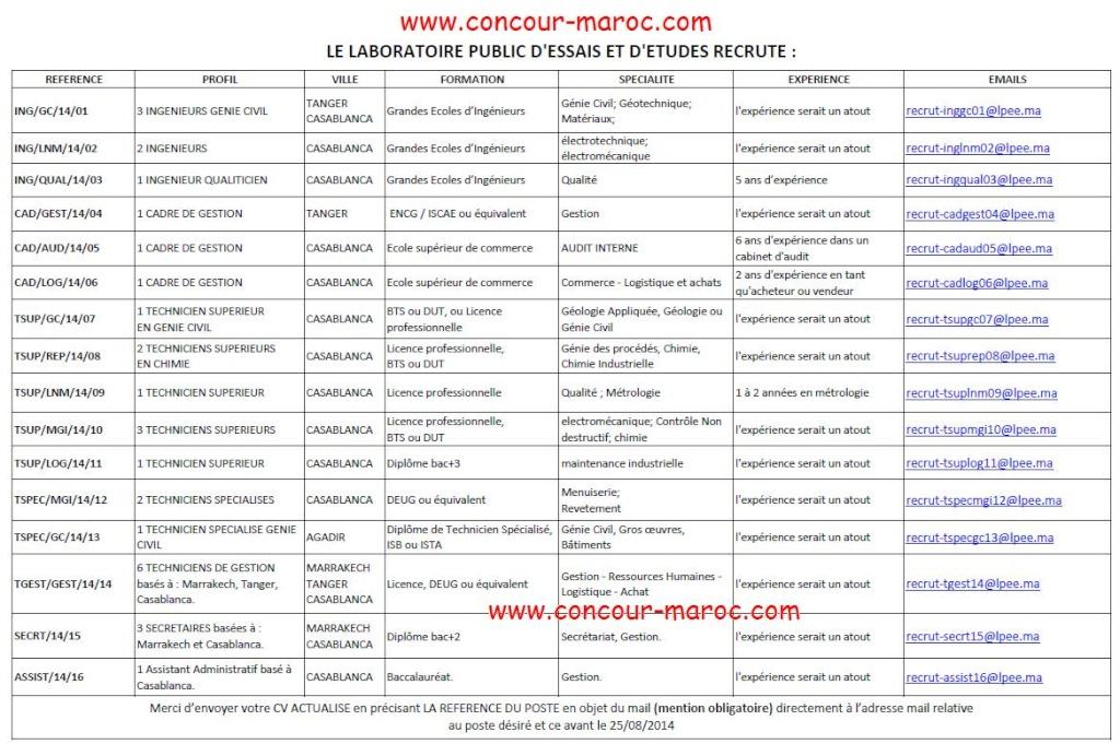 المختبر العمومي للتجارب والدراسات : فتح باب الترشيح لمنصب 30 منصب متعدد التخصصات (30 منصب) آخر أجل لإيداع ملفات الترشيح 25 غشت 2014 Conco135
