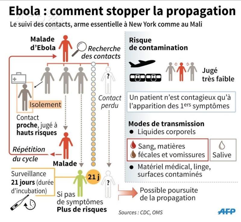 Fièvre Ébola - Afrique de l'Ouest - 2014  - Page 7 B0uozu10