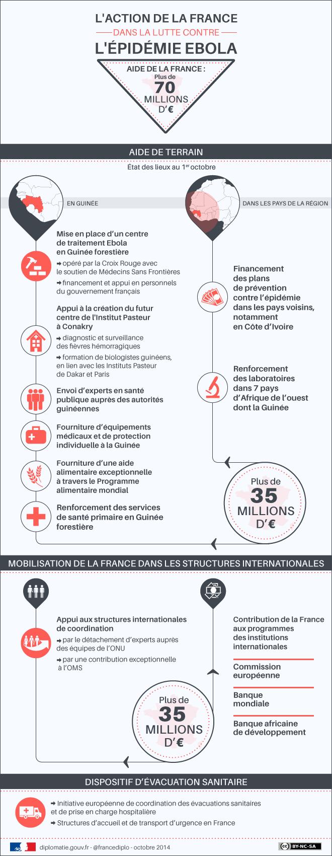 Fièvre Ébola - Afrique de l'Ouest - 2014  - Page 6 Infogr10