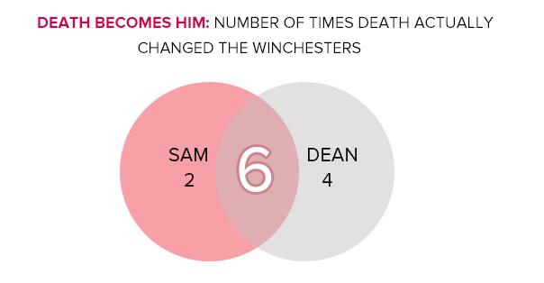 Morts de Sam et Dean : récap Death_13