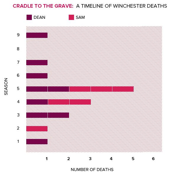 Morts de Sam et Dean : récap Death_15