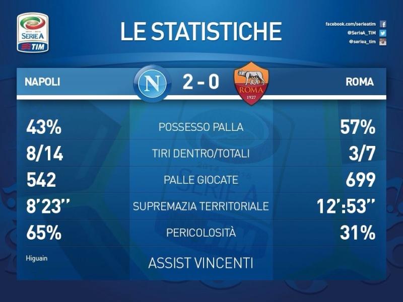 SSC Napoli 2-0 AS Roma ( 10ème journée ) - Page 10 Image72