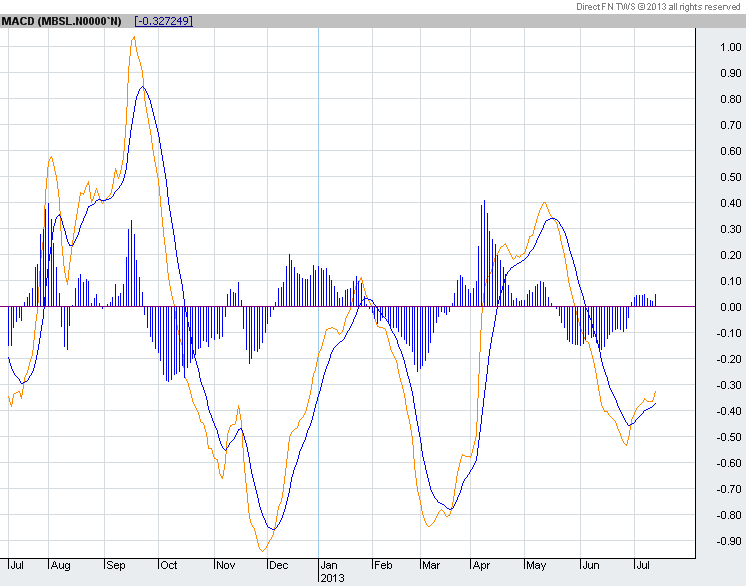 MBSL forming a double bottom Macd10