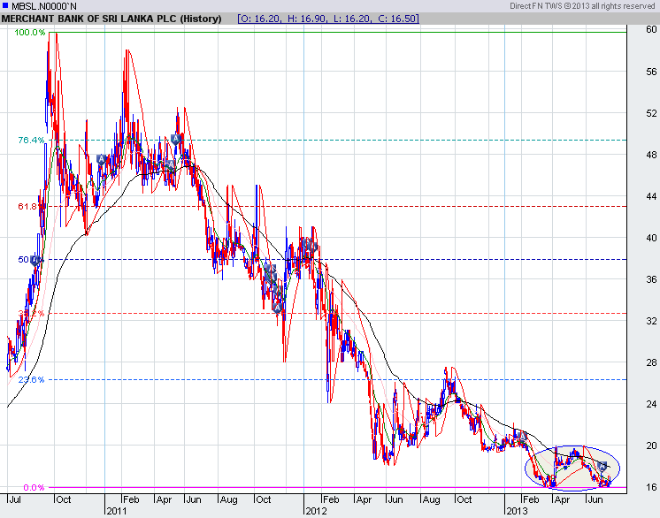 MBSL forming a double bottom Mbsl10