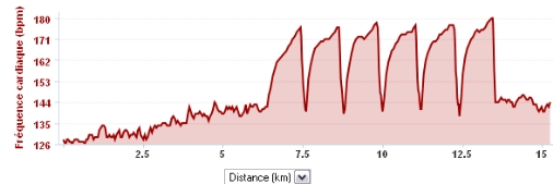 Thierry.B ---) 8km de Niort le 19 octobre 2014 ! Courbe11