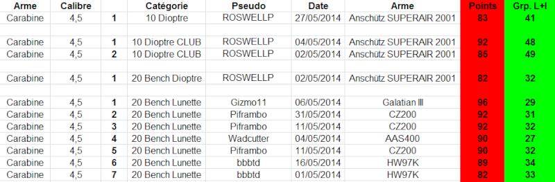 """Concours permanent bimestriel """"groupement & 100pts"""" sur cible CC A4 : Mai Juin 2014 - Page 3 110"""
