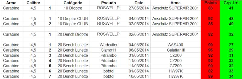 """Concours permanent bimestriel """"groupement & 100pts"""" sur cible CC A4 : Mai Juin 2014 - Page 3 1g10"""