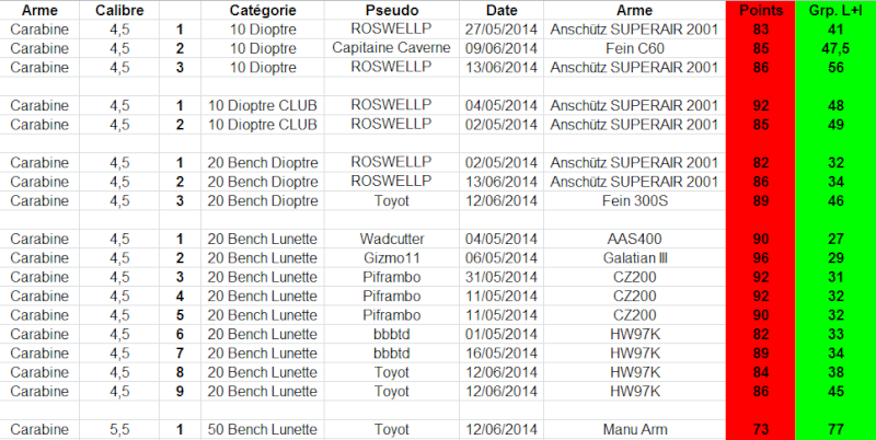 """Concours permanent bimestriel """"groupement & 100pts"""" sur cible CC A4 : Mai Juin 2014 - Page 5 1g14"""