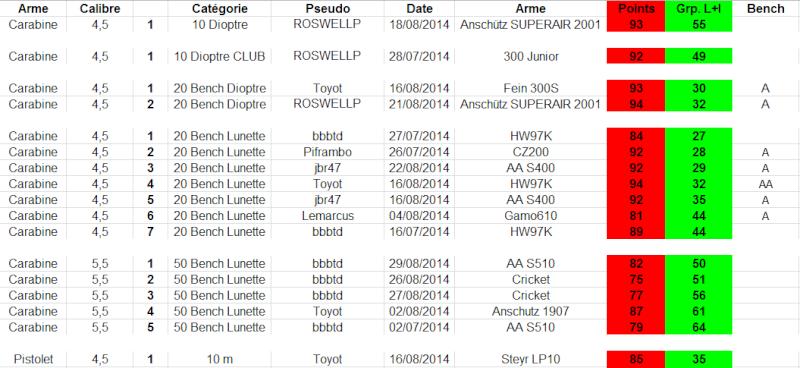 """Concours permanent bimestriel """"groupement & 100pts"""" sur cible CC A4 : Juillet aout  2014 - Page 4 1g20"""
