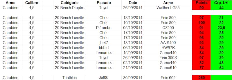 """Concours permanent bimestriel """"groupement & 100pts"""" sur cible CC A4 : Septembre Octobre 2014 - Page 5 1g22"""