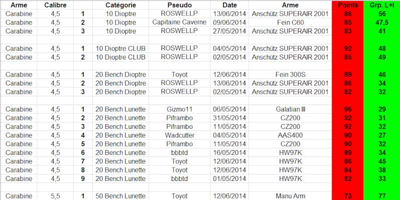 """Concours permanent bimestriel """"groupement & 100pts"""" sur cible CC A4 : Mai Juin 2014 - Page 5 1p14"""
