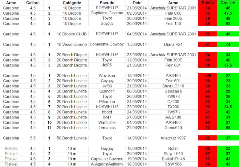 """Concours permanent bimestriel """"groupement & 100pts"""" sur cible CC A4 : Mai Juin 2014 1p19"""