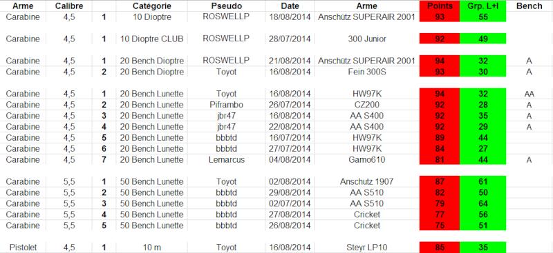 """Concours permanent bimestriel """"groupement & 100pts"""" sur cible CC A4 : Juillet aout  2014 - Page 4 1p21"""