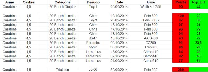 """Concours permanent bimestriel """"groupement & 100pts"""" sur cible CC A4 : Septembre Octobre 2014 - Page 5 1p23"""