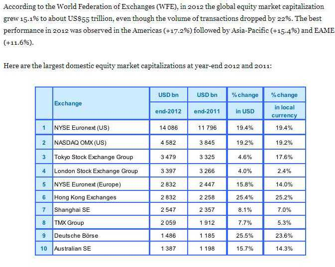 Ranks: Here are the world's largest stock exchanges by market cap  Ranks_12