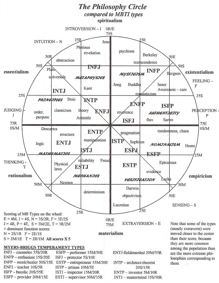 Questionnaire Philosophie Wheelm10
