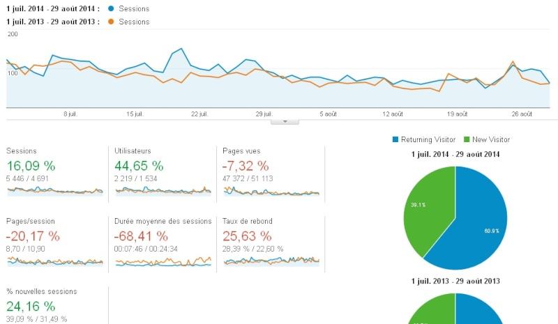 Statistiques et nouveautés du forum - Page 13 Stats112