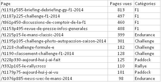 Statistiques et nouveautés du forum - Page 13 Stats210