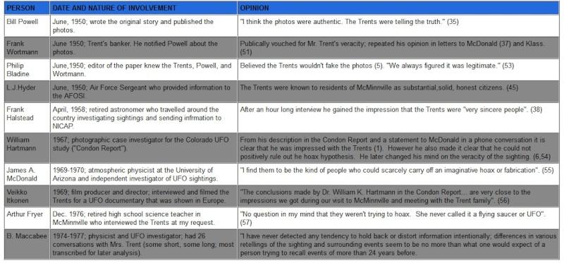 Le cas de McMinnville revisité par IPACO - Page 7 Trent10