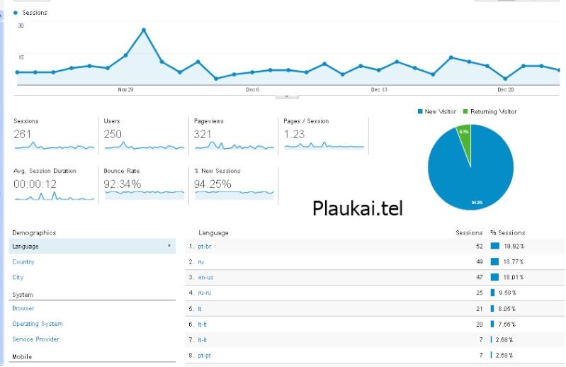TelSucks.com available again! Plauka12