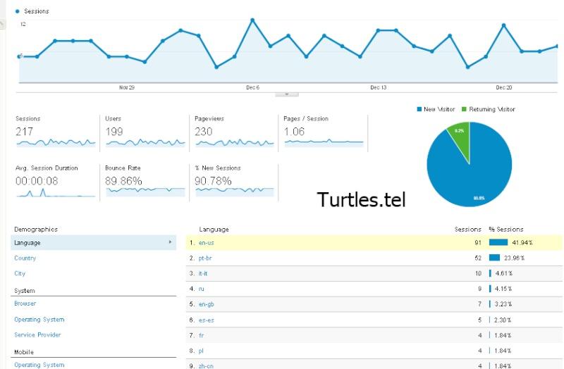 TelSucks.com available again! Turtle12