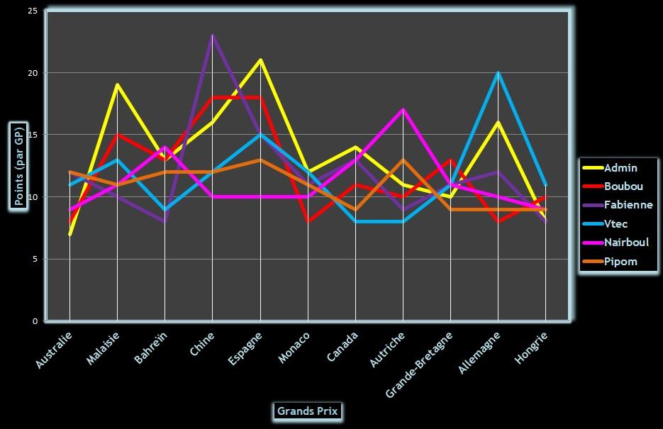 Classement Challenge F1 2014 Graphi14