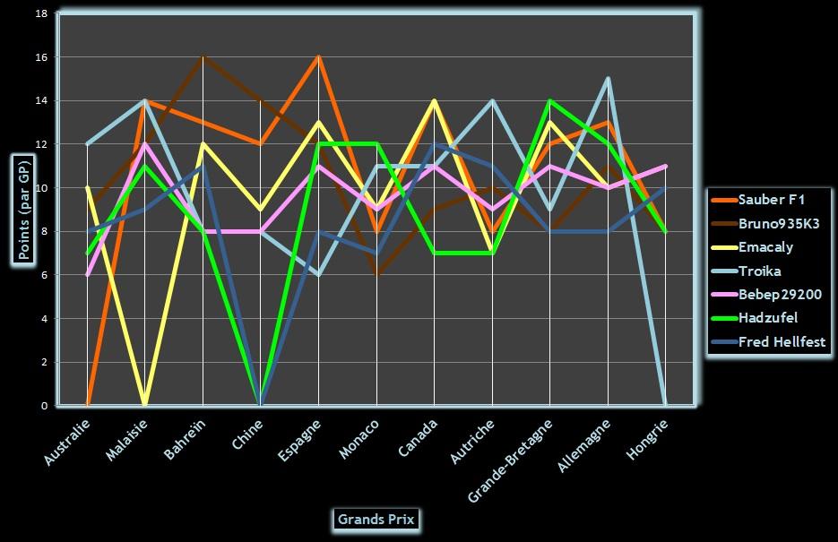 Classement Challenge F1 2014 Graphi15