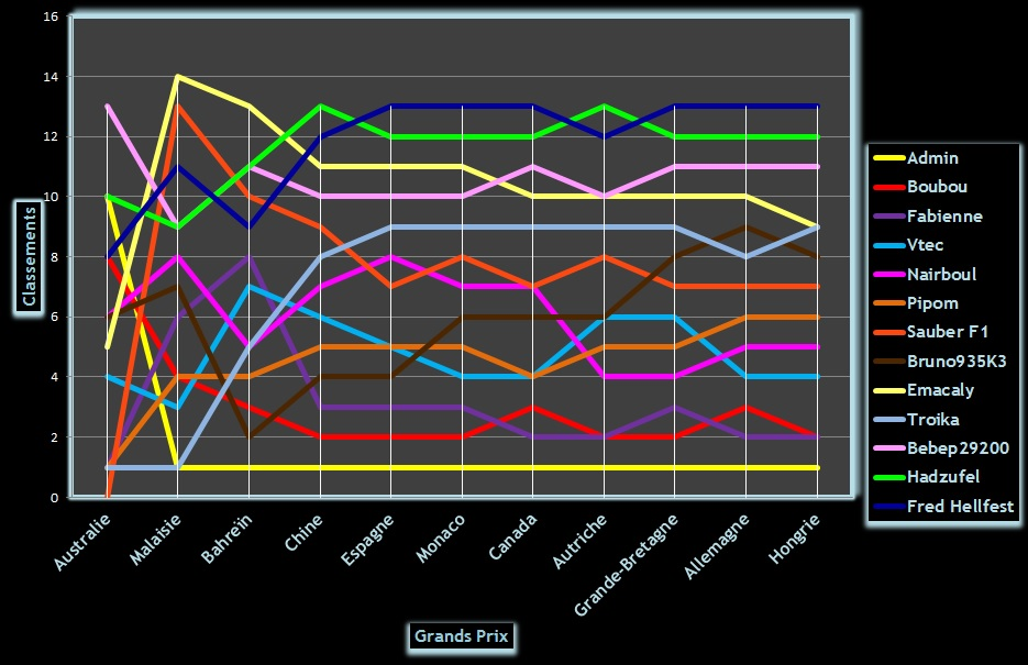 Classement Challenge F1 2014 Graphi16