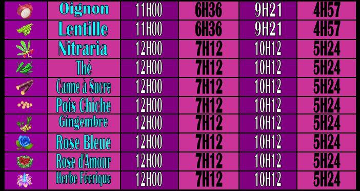 Temps de pousse des différentes Graines [parcelle, serre, avec ou sans arroseurs] Captur40