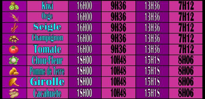 Temps de pousse des différentes Graines [parcelle, serre, avec ou sans arroseurs] Captur42