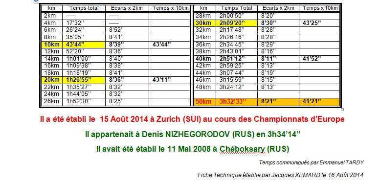 Championnats d'europe 2014 - 50km Hommes  1_rm_210