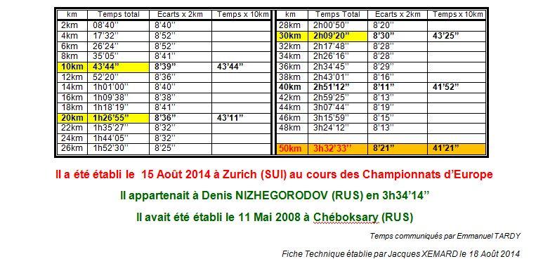 Championnats d'europe 2014 - 50km Hommes  1_rm_211