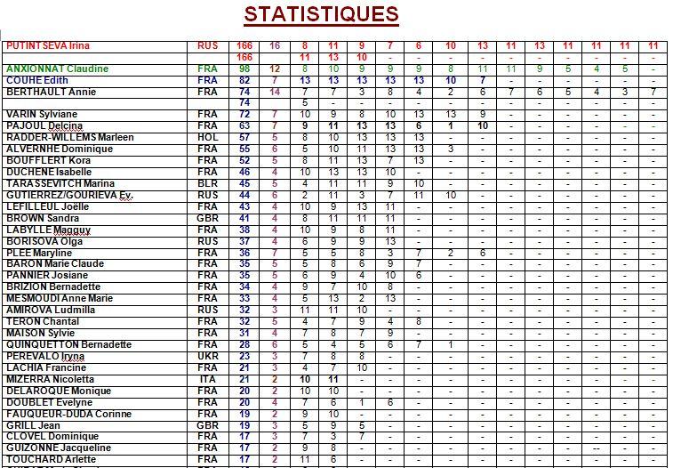 Statistiques Arrivantes Féminines 1_stat10