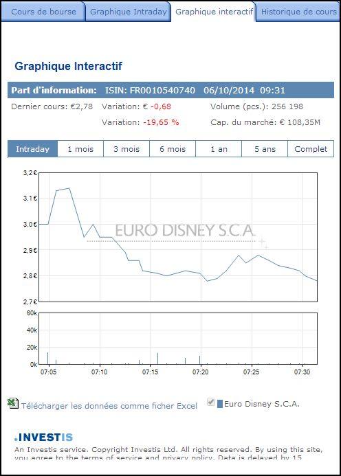 Recapitalisation 2014 d'Euro Disney SCA (débat financier) - Page 2 9612